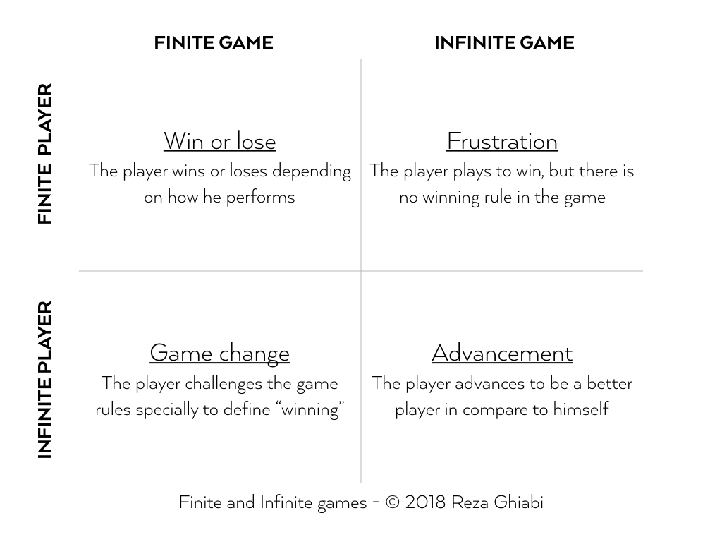 Finite and Infinite Games as a Metaphor for ATI